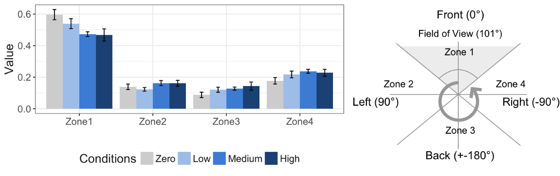 bar chart of participant gaze by field of view zones