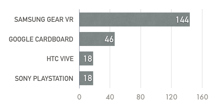 chart: samsung gear vr = 144; google cardboard = 46; htc vive = 18; sony playstation = 18