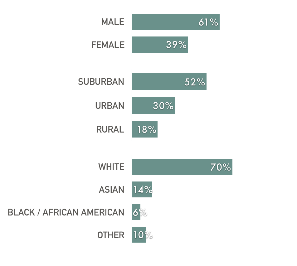 chart: 61% male, 39% female; 52% suburban, 30% urban, 18% rural; 70% white, 14% asian, 6% black/african american, 10% other