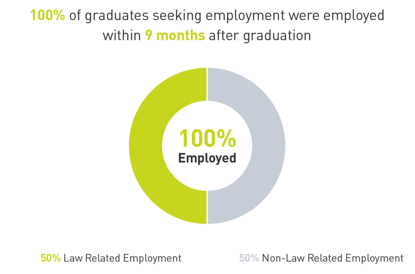 circle-graph, showing that 100% of 2018 employment-seeking graduates were employed: 50% were in law-related fields and 50% to non-law related fields