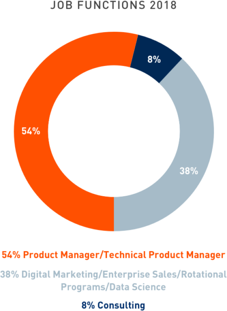 Circle-chart; Jobs Accepted by Job Function: 54% Product Manager/Technical Product Manager, 38% Digital marketing/Enterprise Sales/Rotational Programs/Data Science, and 8% Consulting