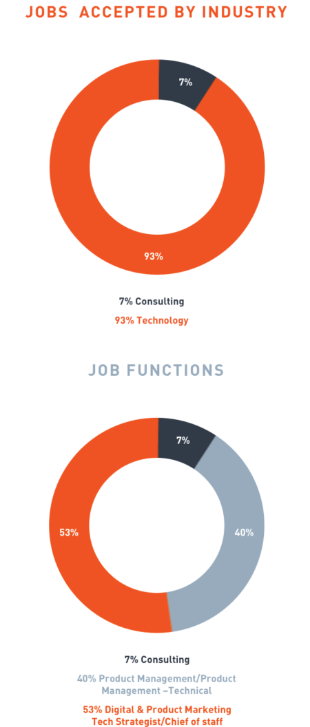 Jobs accepted by industry: 7% consulting and 93% technology. Jobs accepted by function: 7% consulting, 40% product/project management, and 53% in digital & product marketing tech strategist/chief of staff