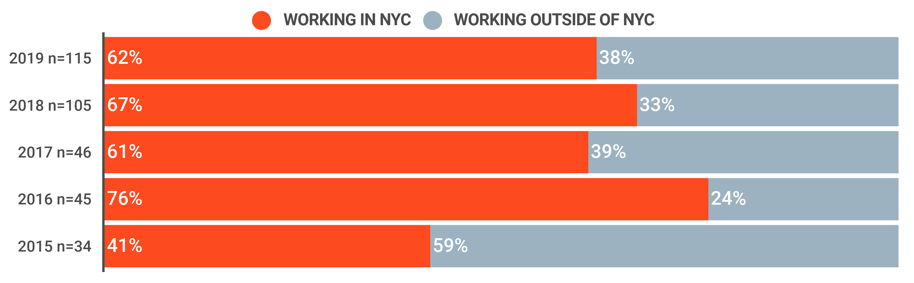 Bar-graph, Post Graduation Working Location, (2015-2019). For 2019: 62% worked in NYC and 38% worked elsewhere; for 2018: 67% worked in NYC and 33% worked elsewhere; for 2017, 61% worked in NYC and 39% worked elsewhere; for 2016, 76% worked in NYC and 24% worked elsewhere; and for 2015, 41% worked in NYC and 59% worked elsewhere.