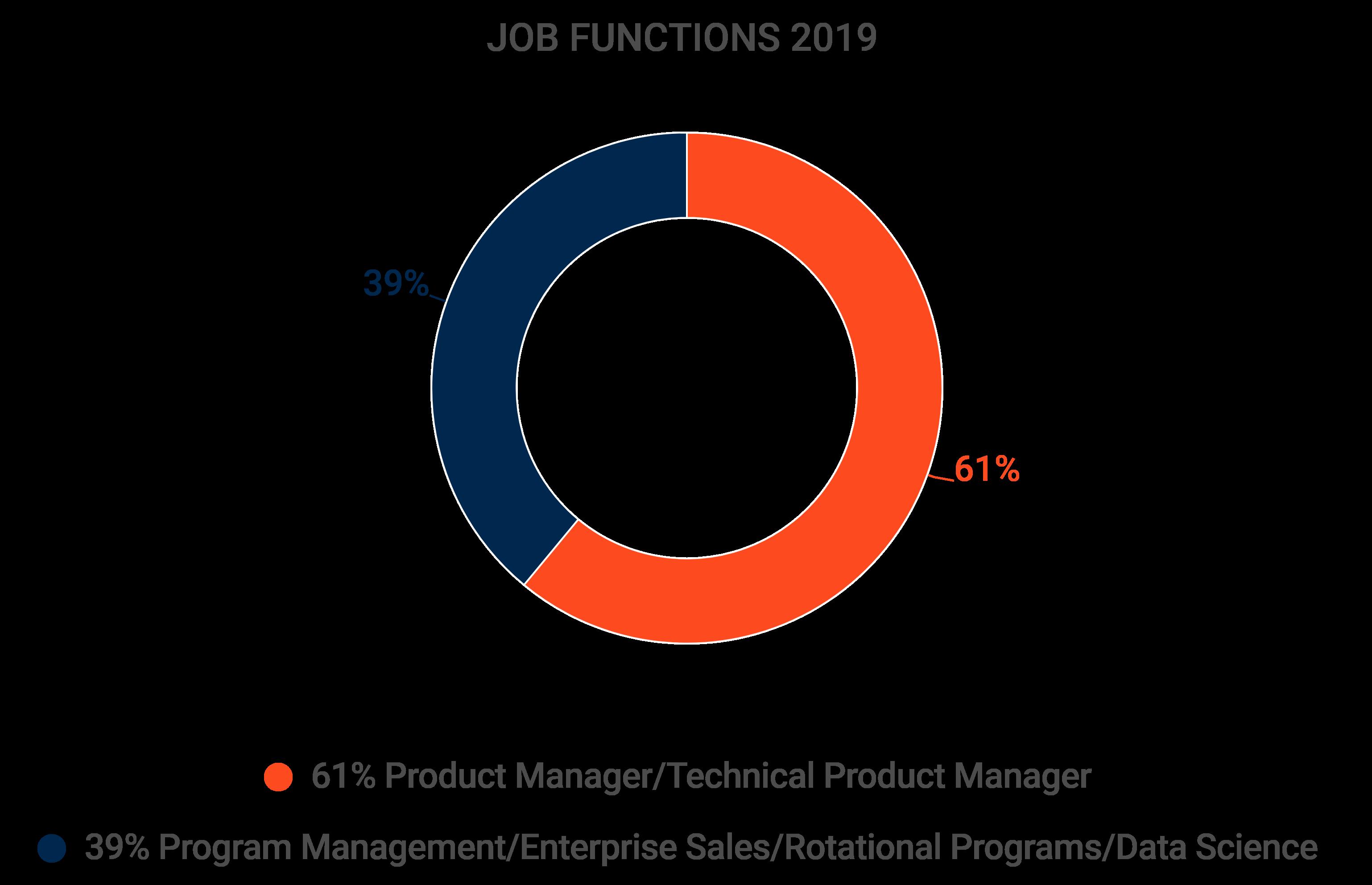 Circle-chart; Job Functions 2019: 61% Product Manager/Technical Product Manager and 39% Program Management/Enterprise Sales/Rotational Programs/Data Science