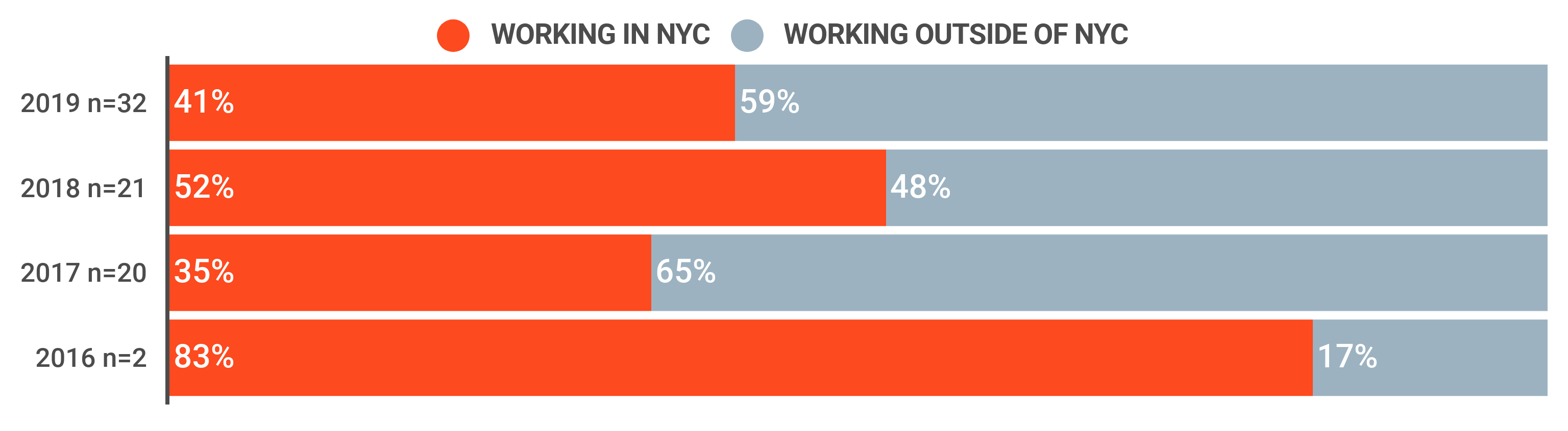 Bar-graph, Post Graduation Working Location, (2016-2019). For 2019: 41% worked in NYC and 59% worked elsewhere; for 2018: 52% worked in NYC and 48% worked elsewhere; for 2017, 35% worked in NYC and 65% worked elsewhere; and for 2016, 83% worked in NYC and 17% did not.