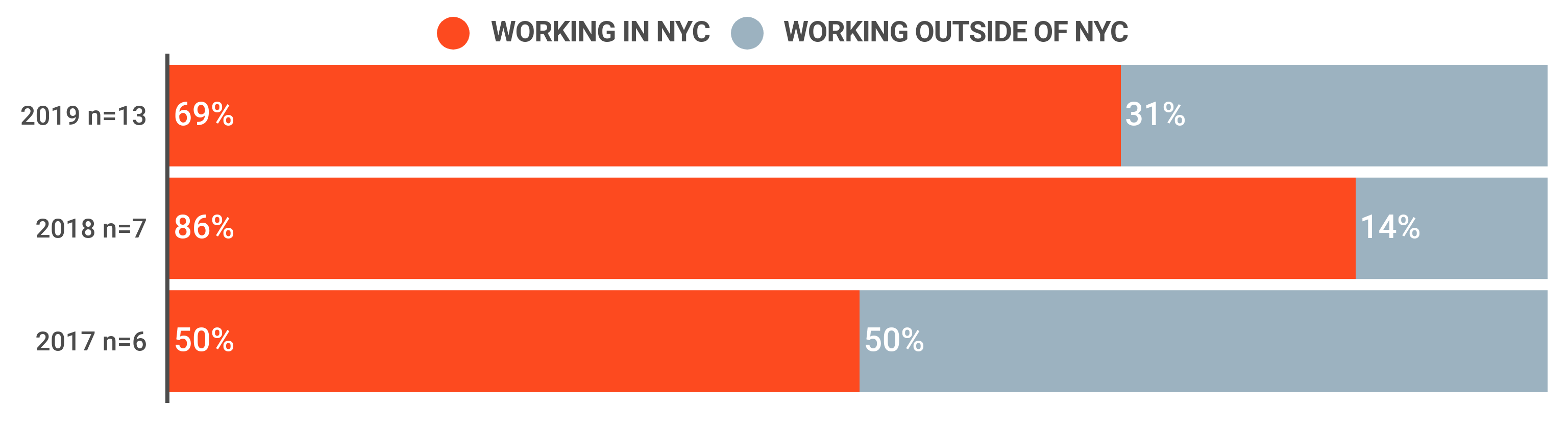 Bar-graph, Post Graduation Working Location, (2017-2019). For 2019: 50% worked in NYC and 50% worked elsewhere; for 2018: 86% worked in NYC and 14% worked elsewhere; and for 2017, 69% worked in NYC and 31% worked elsewhere.