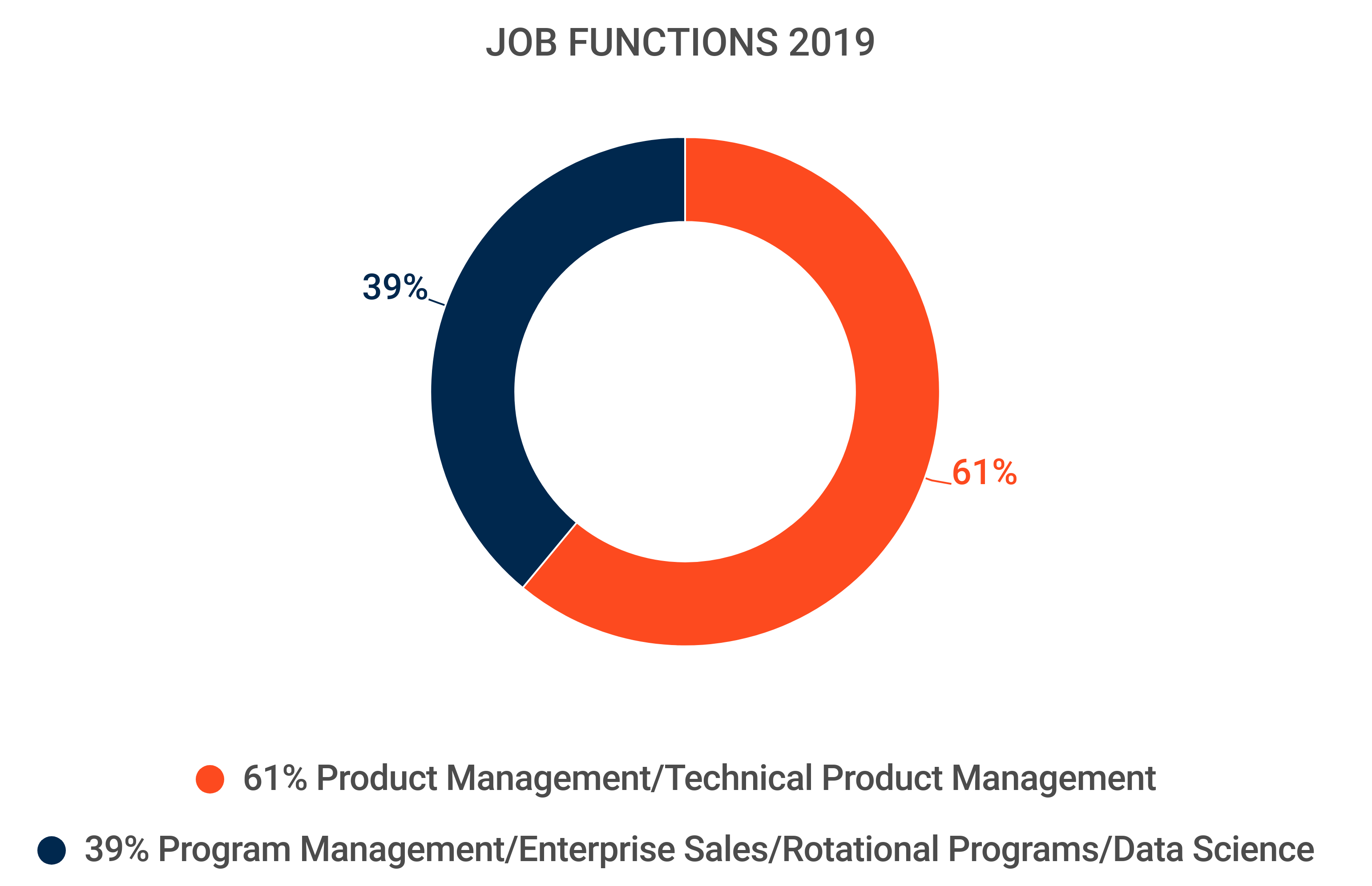 Circle-chart; Job Functions 2019: 61% Product Management/Technical Product Management and 39% Program Management/Enterprise Sales/Rotational Programs/Data Science