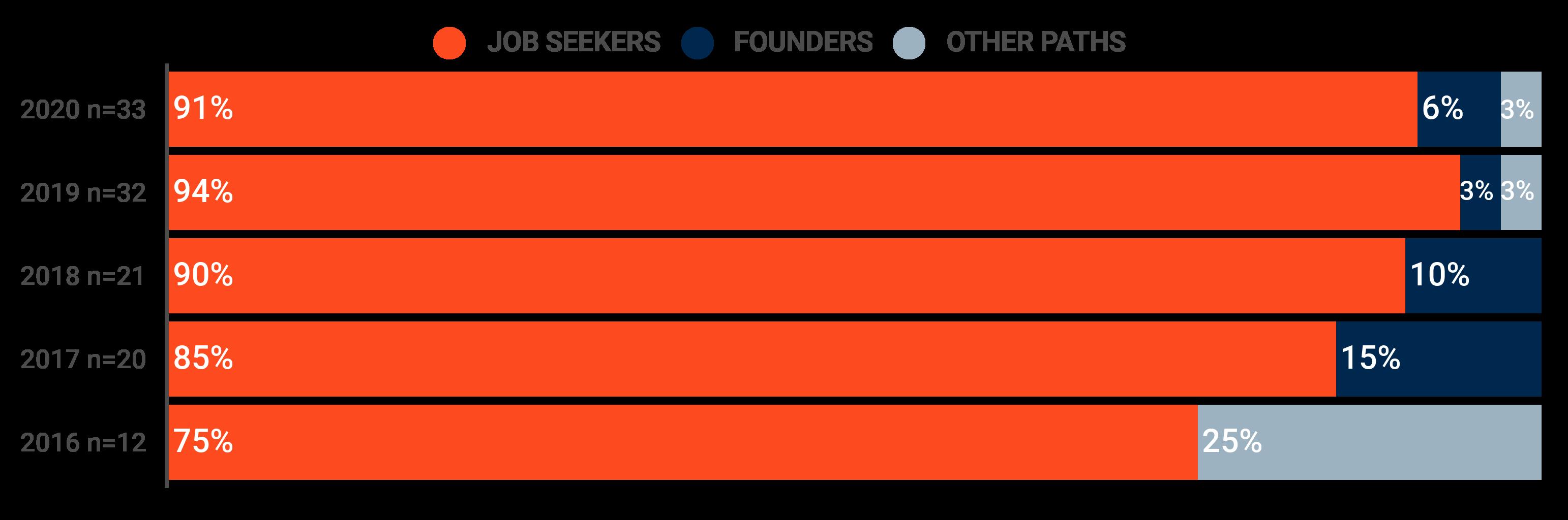 Connective Media statistics