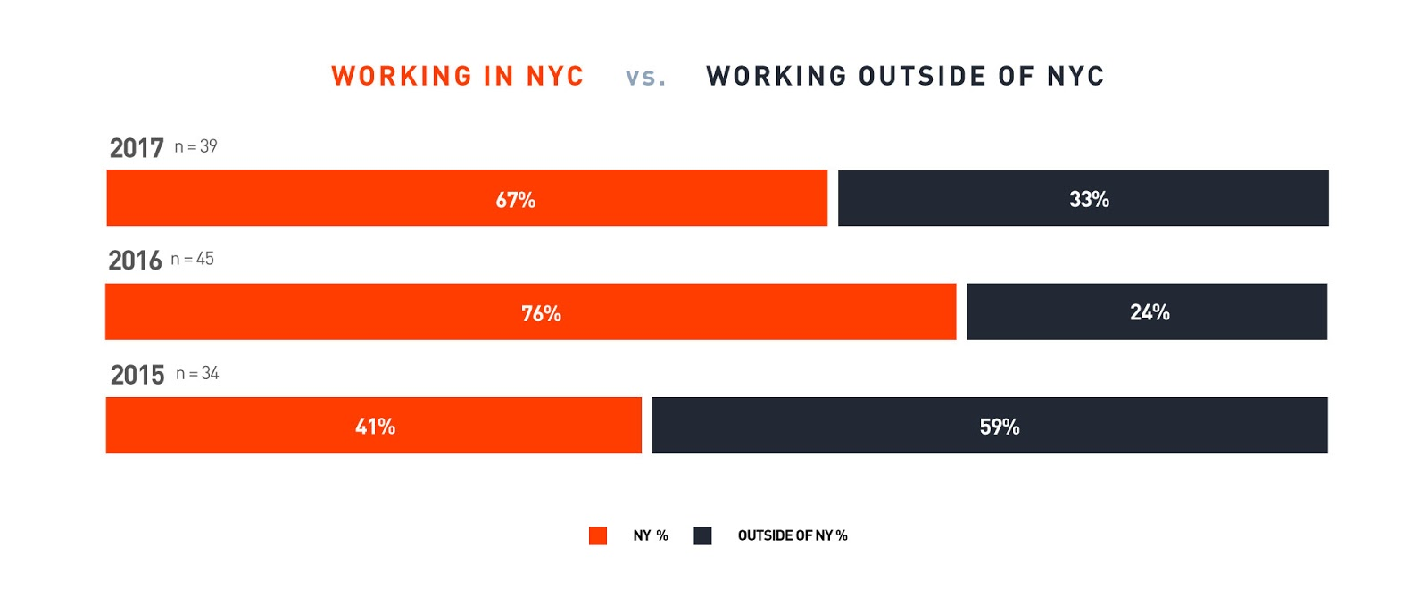 "Bar-graph, ""Post Graduation Location"", (2015-2017). (2015) 41% worked in NYC and 59% worked elsewhere, (2016) 76% worked in NYC and 24% worked elsewhere, (2017) 67% worked in NYC and 33% did not."