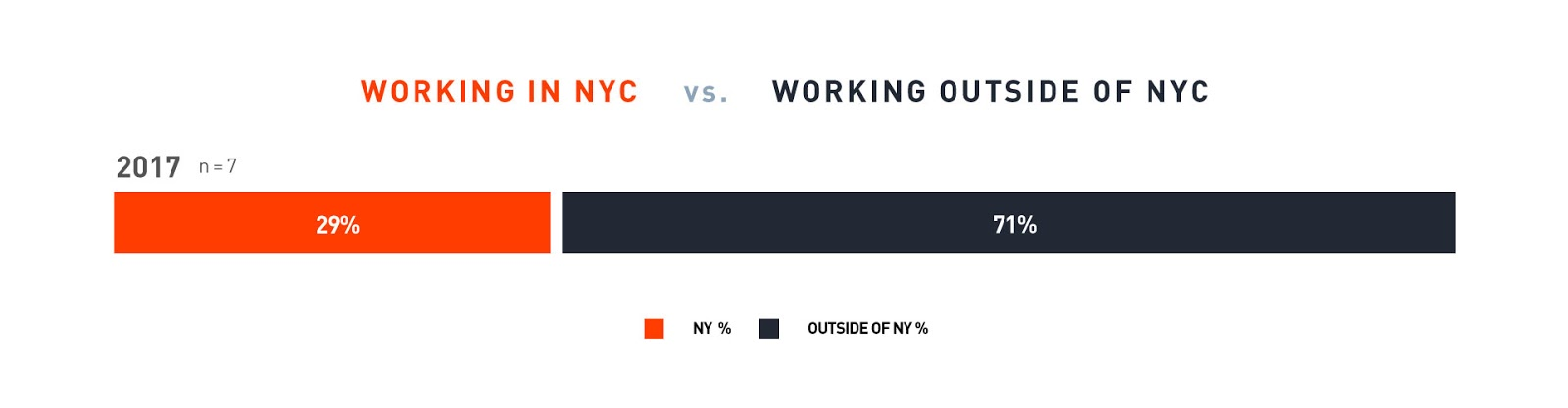 "Bar-graph, ""Post Graduation Location"" for 2017, 29% worked in NYC and 71% worked elsewhere."