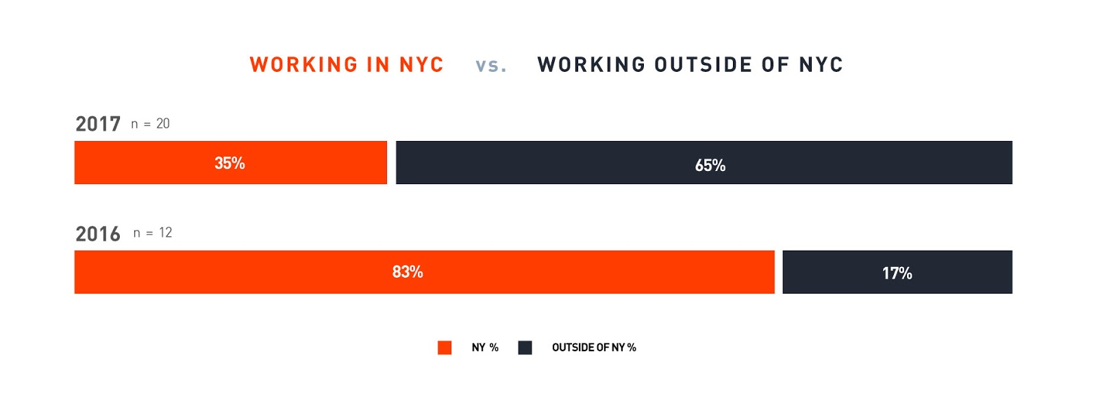 Bar-graph, paths of working-location of recent graduates (2016-2017). (2016) 83% worked in NYC and 17% worked elsewhere. (2017) 35% worked in NYC and 65% worked elsewhere.