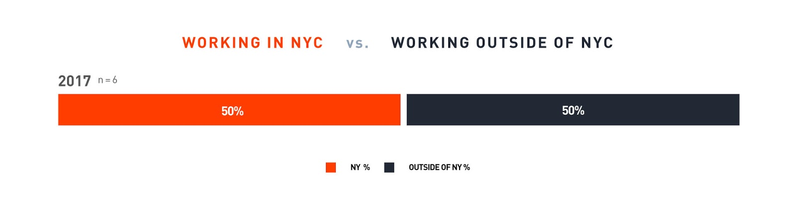 Bar-graph, paths of working-location of recent graduates (2017), 50% worked in NYC and 50% worked elsewhere.